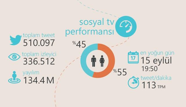 Sosyal TV'de Karadayı