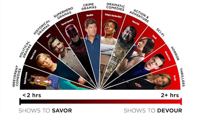 Netflix'e göre hangi dizileri daha hızlı bitiriyoruz?